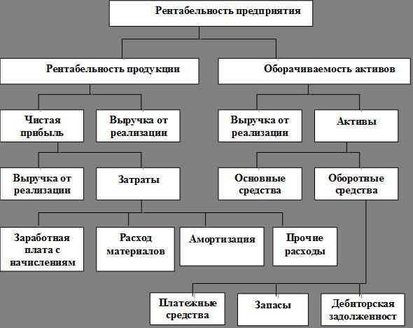 Рентабельности шпаргалки предприятия показателей система